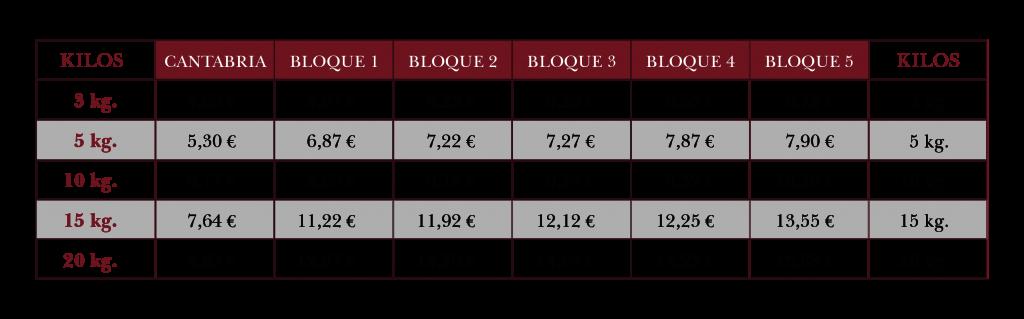 la tabla de precios costes de envío