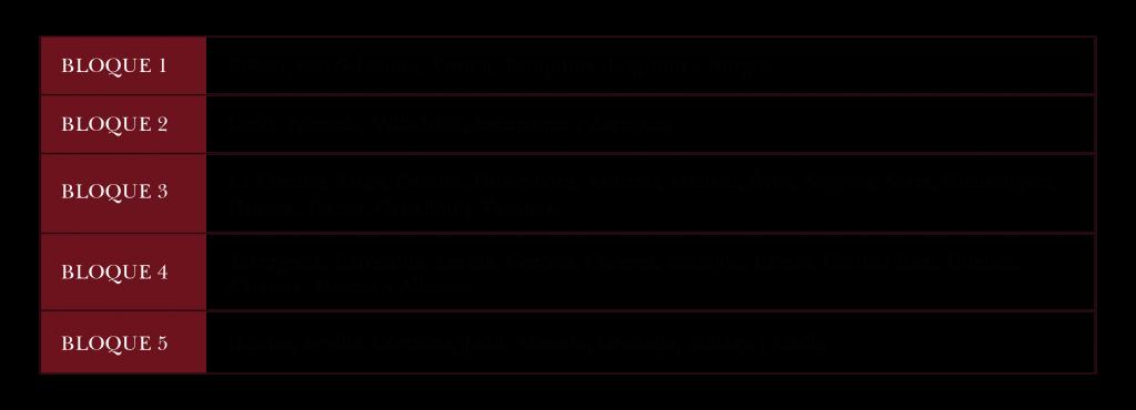 tabla de los lugares de transporte de finca primorias